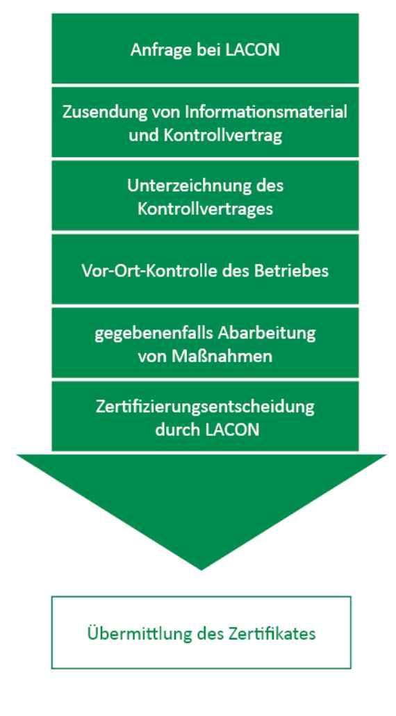 Nachhaltig Austria - Jahrestagung der zertifizierten Betriebe, HBLA ...